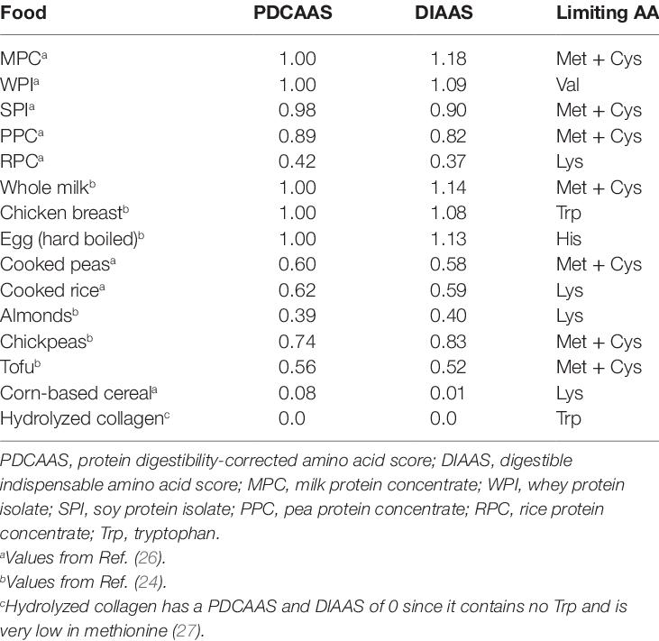 Indice d'acide aminé indispensable digestible